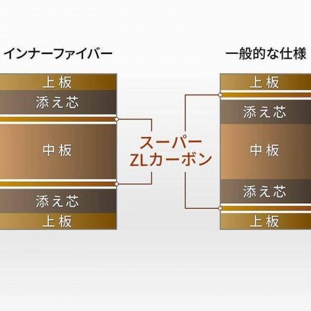張本智和インナーフォース SUPER ZLC